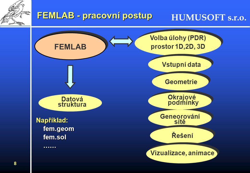 HUMUSOFT s.r.o. 7 FEMLAB - moduly K aplikacím popsaných PDR se přidávají další specifické úlohy z vybraných profesních oblastíK aplikacím popsaných PD