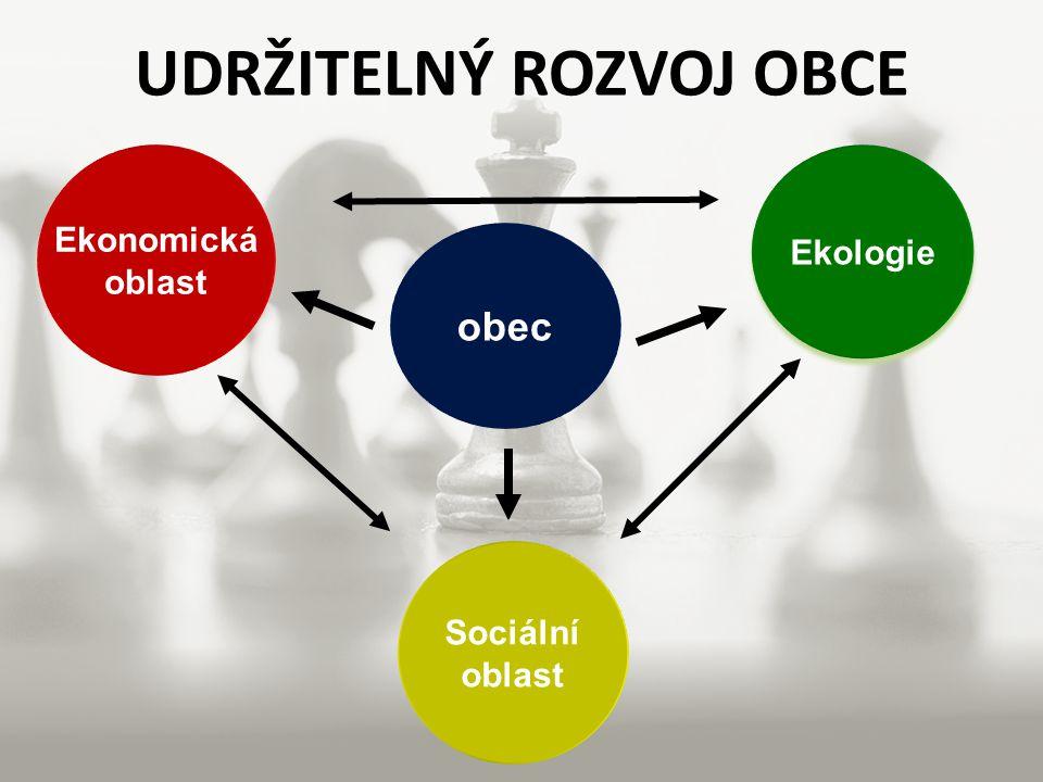Ekonomická oblast obec Ekologie Sociální oblast UDRŽITELNÝ ROZVOJ OBCE