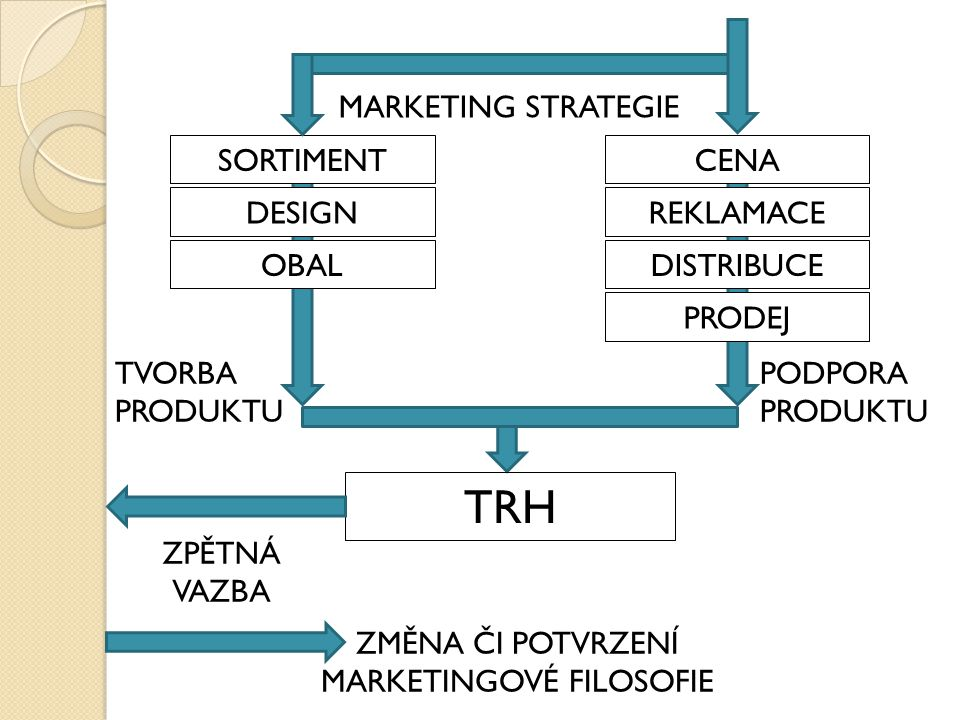 MARKETING STRATEGIE CENASORTIMENT REKLAMACE DISTRIBUCE PRODEJ DESIGN OBAL TVORBA PRODUKTU PODPORA PRODUKTU TRH ZPĚTNÁ VAZBA ZMĚNA ČI POTVRZENÍ MARKETINGOVÉ FILOSOFIE