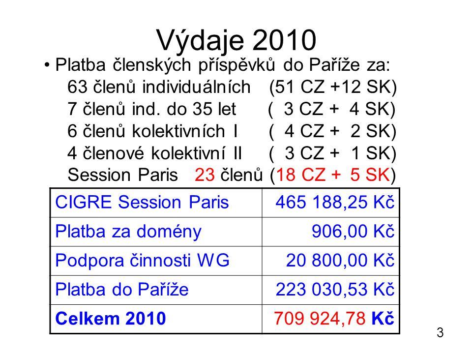 3 Výdaje 2010 CIGRE Session Paris465 188,25 Kč Platba za domény906,00 Kč Podpora činnosti WG20 800,00 Kč Platba do Paříže223 030,53 Kč Celkem 2010709 924,78 Kč Platba členských příspěvků do Paříže za: 63 členů individuálních (51 CZ +12 SK) 7 členů ind.