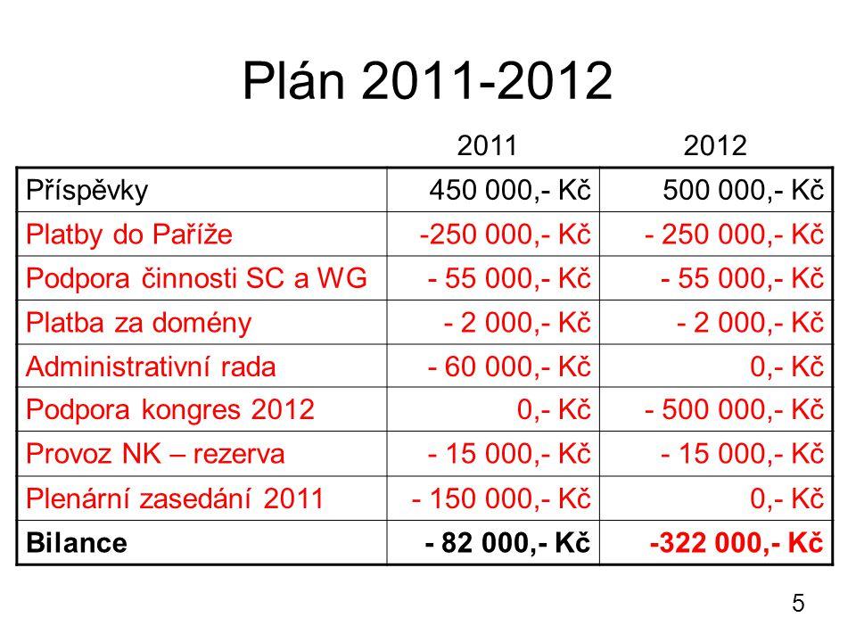 5 Plán 2011-2012 Příspěvky450 000,- Kč500 000,- Kč Platby do Paříže-250 000,- Kč Podpora činnosti SC a WG- 55 000,- Kč Platba za domény- 2 000,- Kč Administrativní rada- 60 000,- Kč0,- Kč Podpora kongres 20120,- Kč- 500 000,- Kč Provoz NK – rezerva- 15 000,- Kč Plenární zasedání 2011- 150 000,- Kč0,- Kč Bilance- 82 000,- Kč-322 000,- Kč 2011 2012