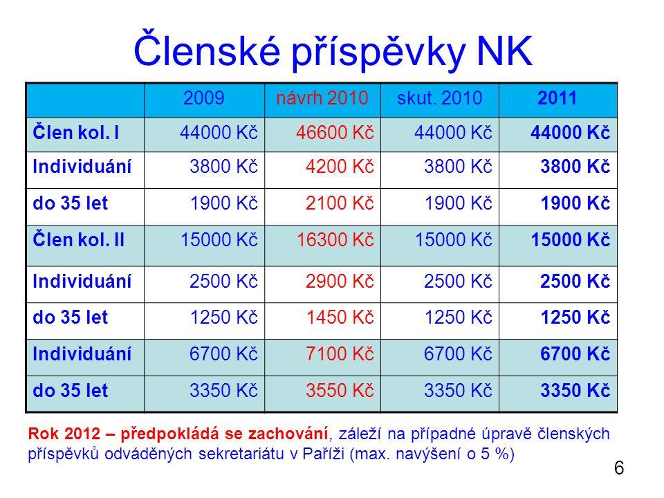 6 Členské příspěvky NK 2009návrh 2010skut. 20102011 Člen kol.