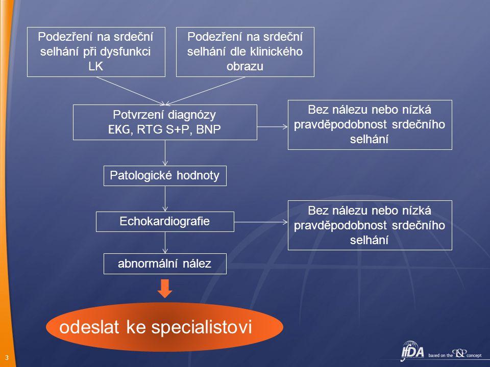 3 Podezření na srdeční selhání při dysfunkci LK Podezření na srdeční selhání dle klinického obrazu Echokardiografie Potvrzení diagnózy EKG, RTG S+P, B