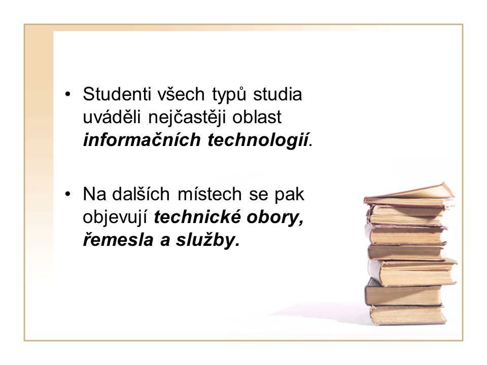 Studenti všech typů studia uváděli nejčastěji oblast informačních technologií. Na dalších místech se pak objevují technické obory, řemesla a služby.