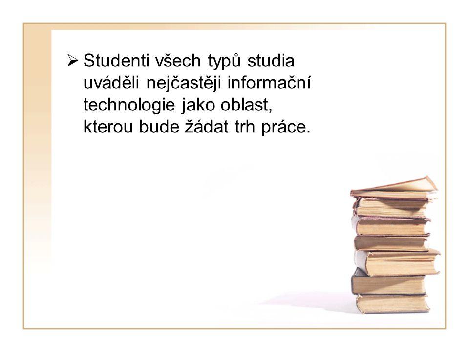  Studenti všech typů studia uváděli nejčastěji informační technologie jako oblast, kterou bude žádat trh práce.