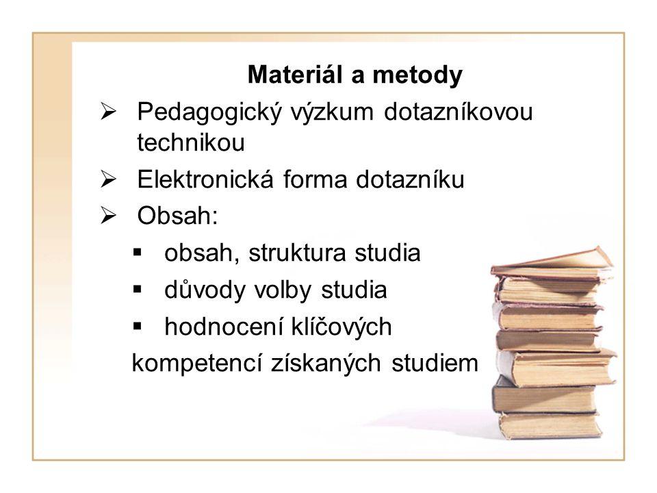 Materiál a metody  Pedagogický výzkum dotazníkovou technikou  Elektronická forma dotazníku  Obsah:  obsah, struktura studia  důvody volby studia  hodnocení klíčových kompetencí získaných studiem
