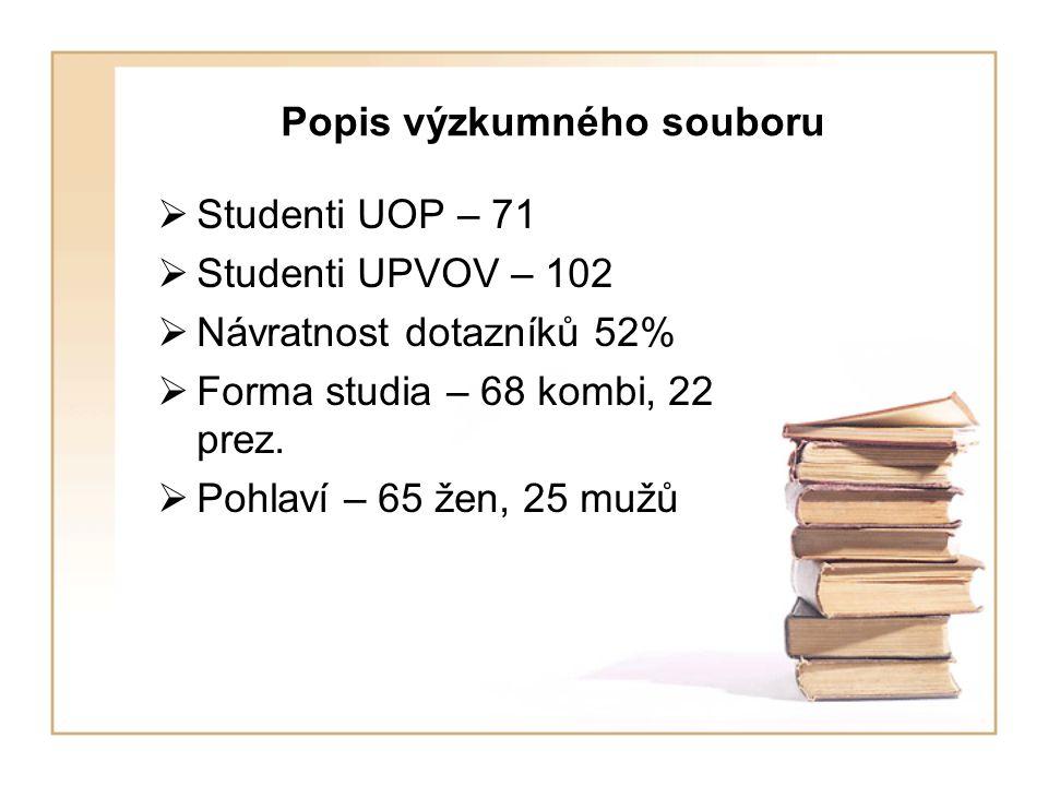 Popis výzkumného souboru  Studenti UOP – 71  Studenti UPVOV – 102  Návratnost dotazníků 52%  Forma studia – 68 kombi, 22 prez.  Pohlaví – 65 žen,