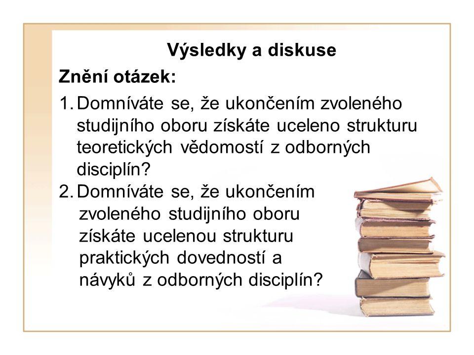 Výsledky a diskuse Znění otázek: 1.Domníváte se, že ukončením zvoleného studijního oboru získáte uceleno strukturu teoretických vědomostí z odborných disciplín.