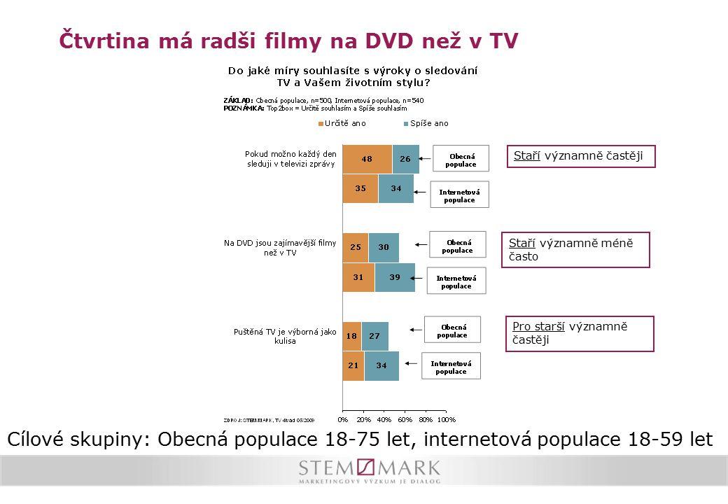 Čtvrtina má radši filmy na DVD než v TV Staří významně méně často Staří významně častěji Pro starší významně častěji Cílové skupiny: Obecná populace 1