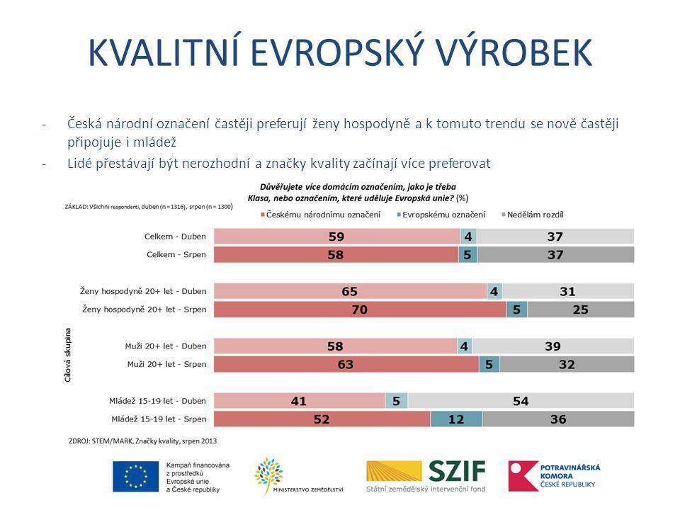 KVALITNÍ EVROPSKÝ VÝROBEK -Česká národní označení častěji preferují ženy hospodyně a k tomuto trendu se nově častěji připojuje i mládež -Lidé přestávají být nerozhodní a značky kvality začínají více preferovat