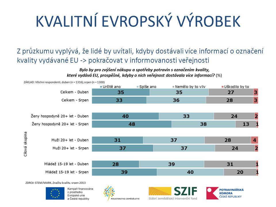 KVALITNÍ EVROPSKÝ VÝROBEK Z průzkumu vyplývá, že lidé by uvítali, kdyby dostávali více informací o označení kvality vydávané EU -> pokračovat v informovanosti veřejnosti