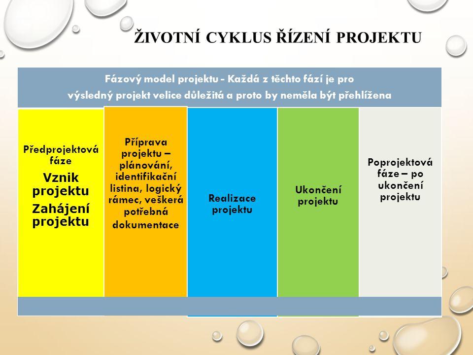 ŽIVOTNÍ CYKLUS ŘÍZENÍ PROJEKTU Fázový model projektu - Každá z těchto fází je pro výsledný projekt velice důležitá a proto by neměla být přehlížena Př