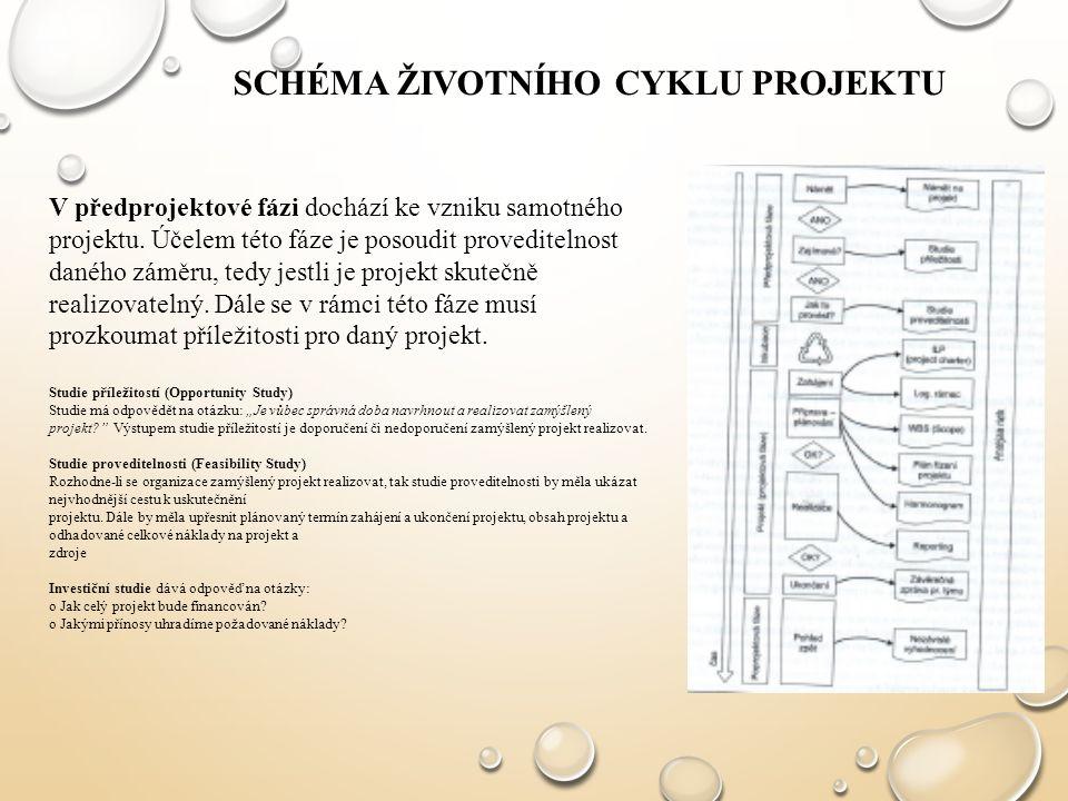 SCHÉMA ŽIVOTNÍHO CYKLU PROJEKTU V předprojektové fázi dochází ke vzniku samotného projektu. Účelem této fáze je posoudit proveditelnost daného záměru,