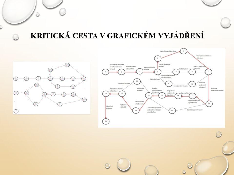 KRITICKÁ CESTA V GRAFICKÉM VYJÁDŘENÍ