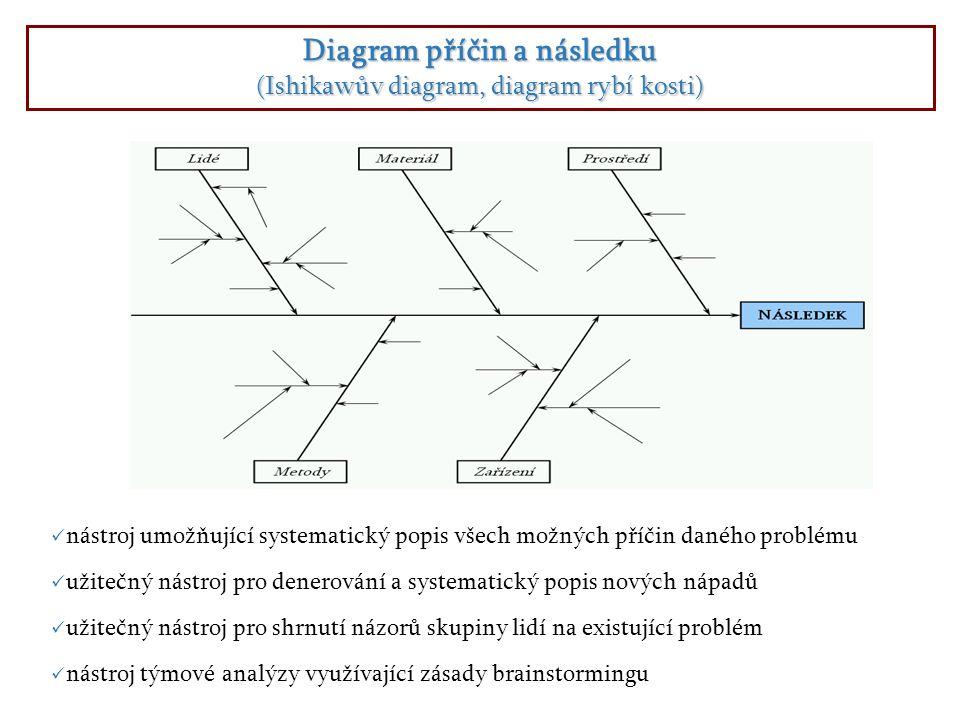 Diagram příčin a následku (Ishikawův diagram, diagram rybí kosti) nástroj umožňující systematický popis všech možných příčin daného problému užitečný