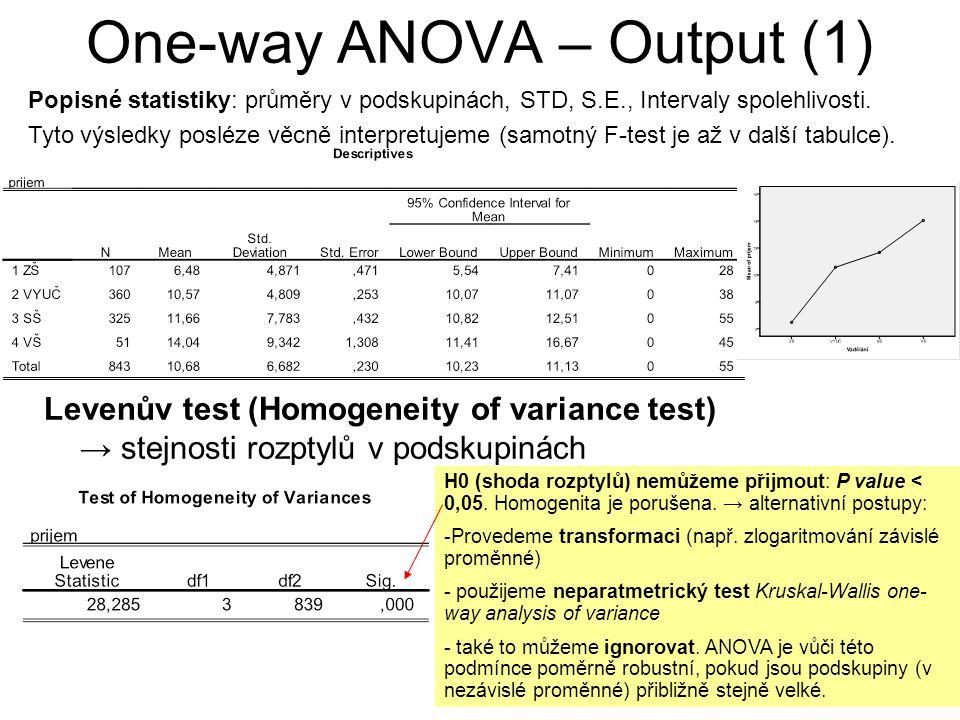 One-way ANOVA – Output (1) Levenův test (Homogeneity of variance test) → stejnosti rozptylů v podskupinách H0 (shoda rozptylů) nemůžeme přijmout: P value < 0,05.