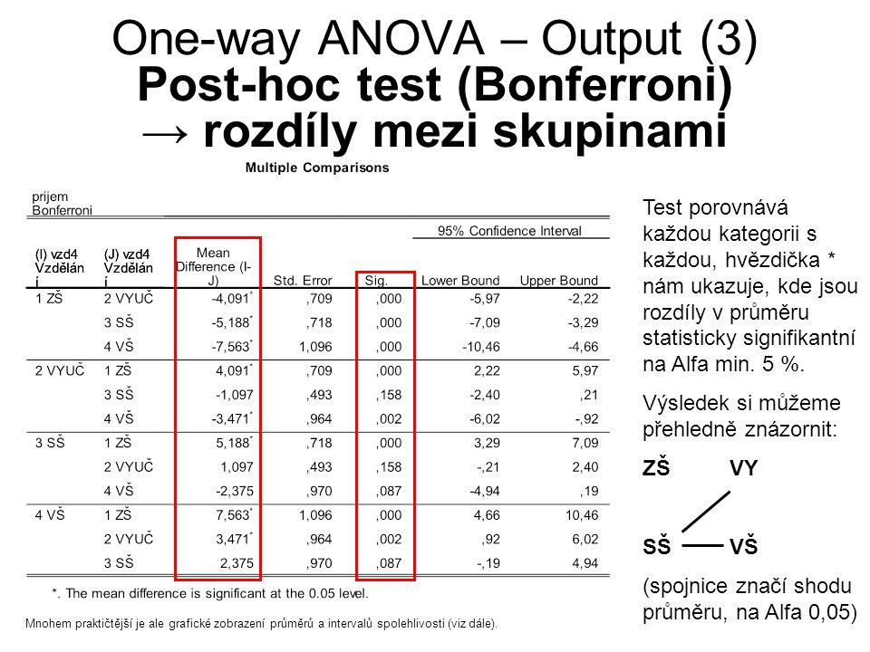 One-way ANOVA – Output (3) Post-hoc test (Bonferroni) → rozdíly mezi skupinami Test porovnává každou kategorii s každou, hvězdička * nám ukazuje, kde jsou rozdíly v průměru statisticky signifikantní na Alfa min.