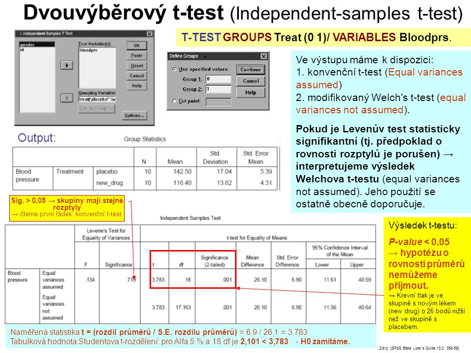 Dvouvýběrový t-test (Independent-samples t-test) Zdroj: [SPSS Base User's Guide 13.0: 358-59] T-TEST GROUPS Treat (0 1)/ VARIABLES Bloodprs. Ve výstup