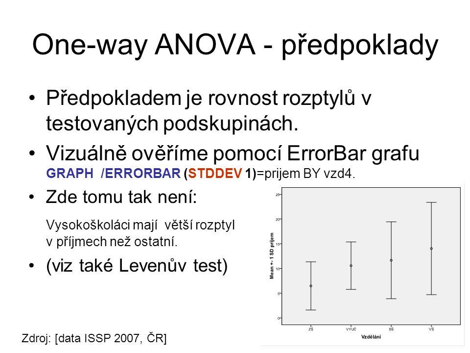 One-way ANOVA - předpoklady Předpokladem je rovnost rozptylů v testovaných podskupinách.