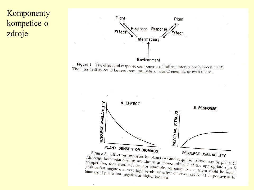 Komponenty kompetice o zdroje