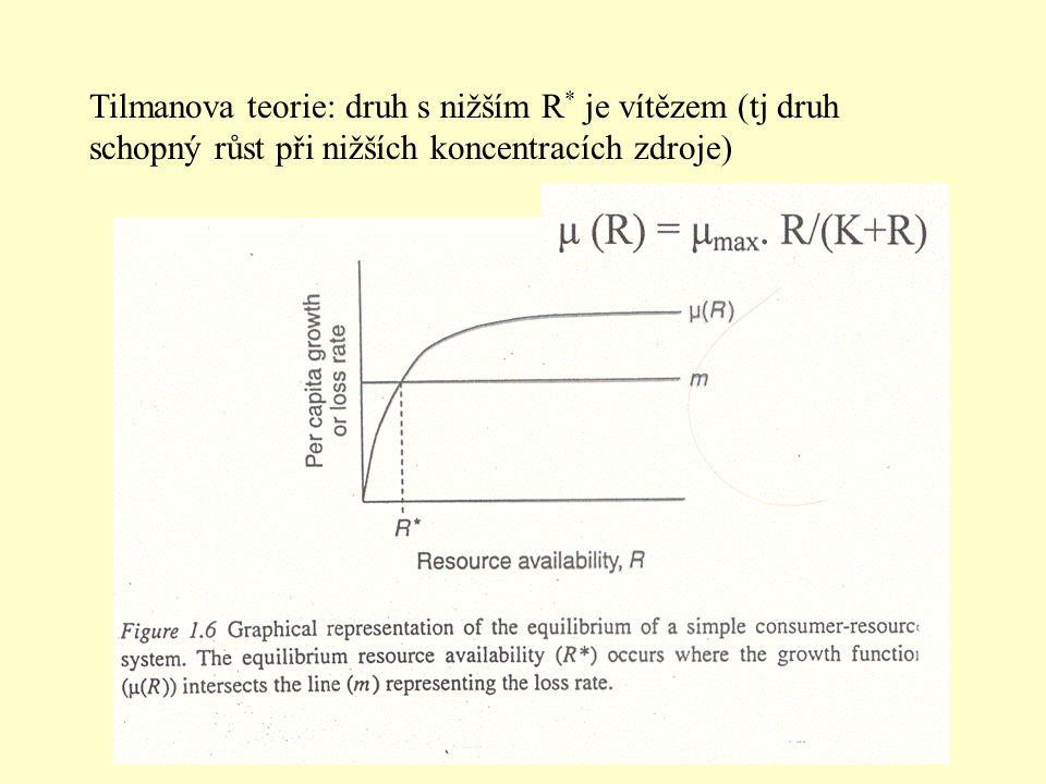 Tilmanova teorie: druh s nižším R * je vítězem (tj druh schopný růst při nižších koncentracích zdroje)