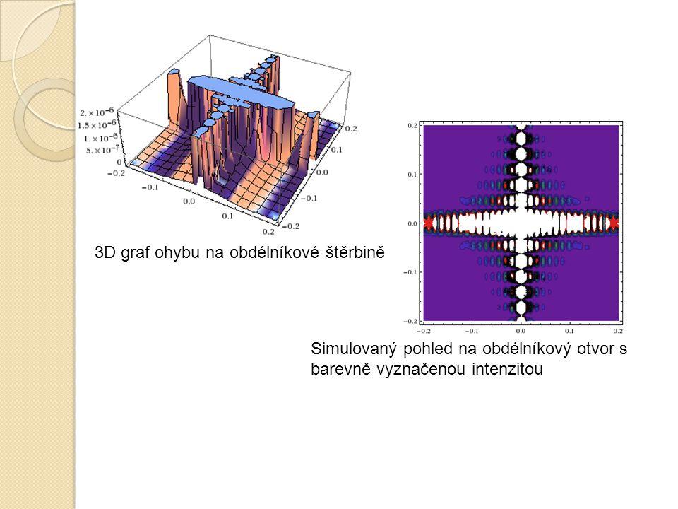 3D graf ohybu na obdélníkové štěrbině Simulovaný pohled na obdélníkový otvor s barevně vyznačenou intenzitou