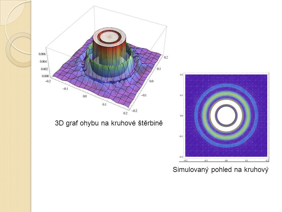 3D graf ohybu na kruhové štěrbině Simulovaný pohled na kruhový