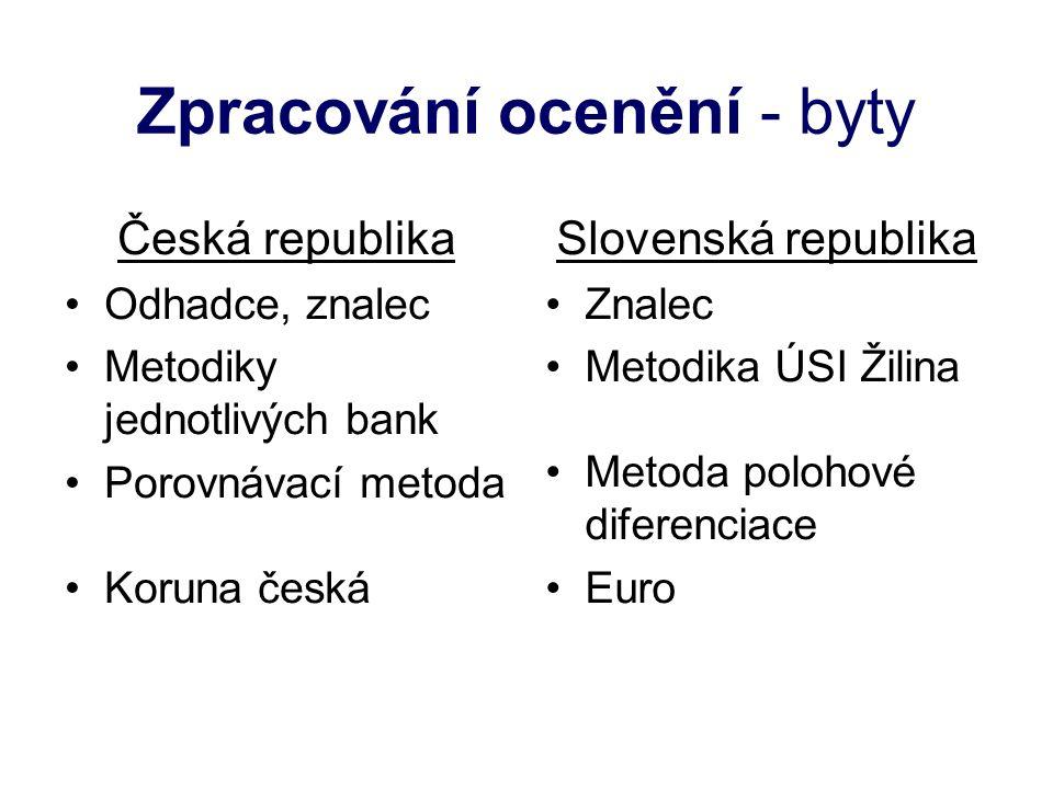 Zpracování ocenění - byty Česká republika Odhadce, znalec Metodiky jednotlivých bank Porovnávací metoda Koruna česká Slovenská republika Znalec Metodi