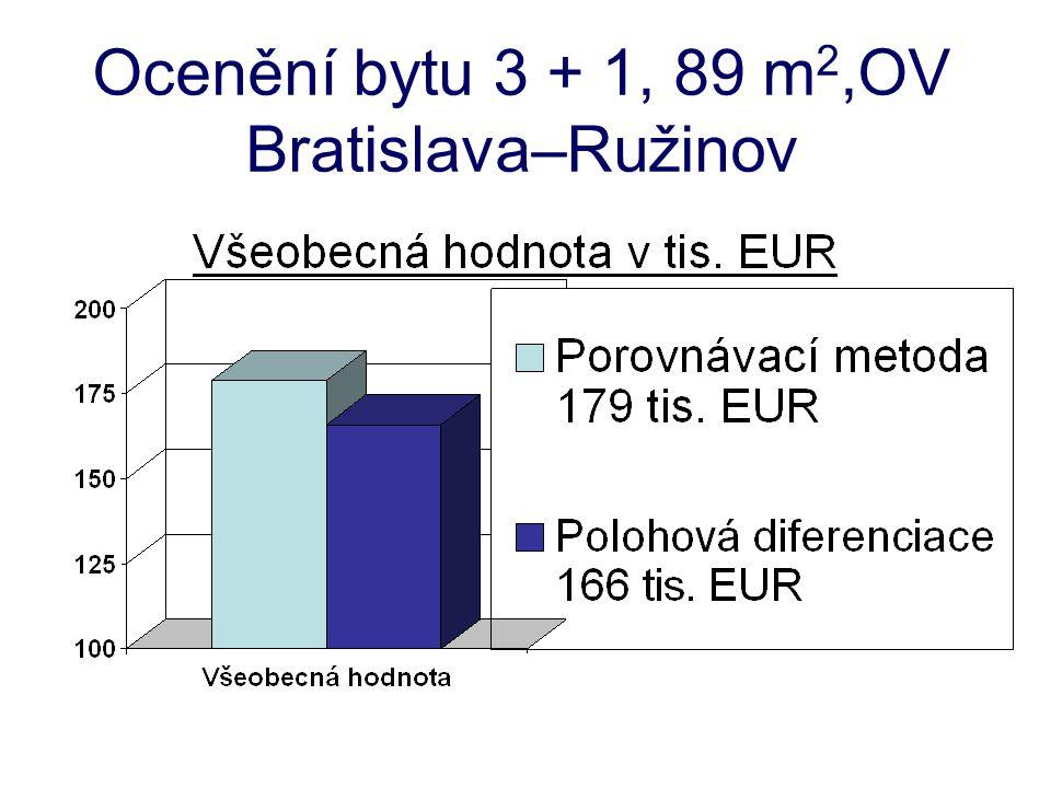 Ocenění bytu 3 + 1, 89 m 2,OV Bratislava–Ružinov