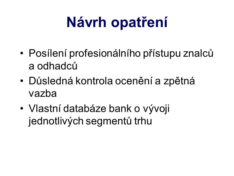 Návrh opatření Posílení profesionálního přístupu znalců a odhadců Důsledná kontrola ocenění a zpětná vazba Vlastní databáze bank o vývoji jednotlivých