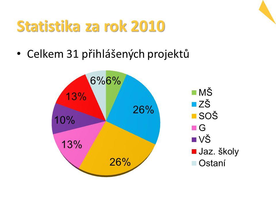 Statistika za rok 2010 Celkem 31 přihlášených projektů