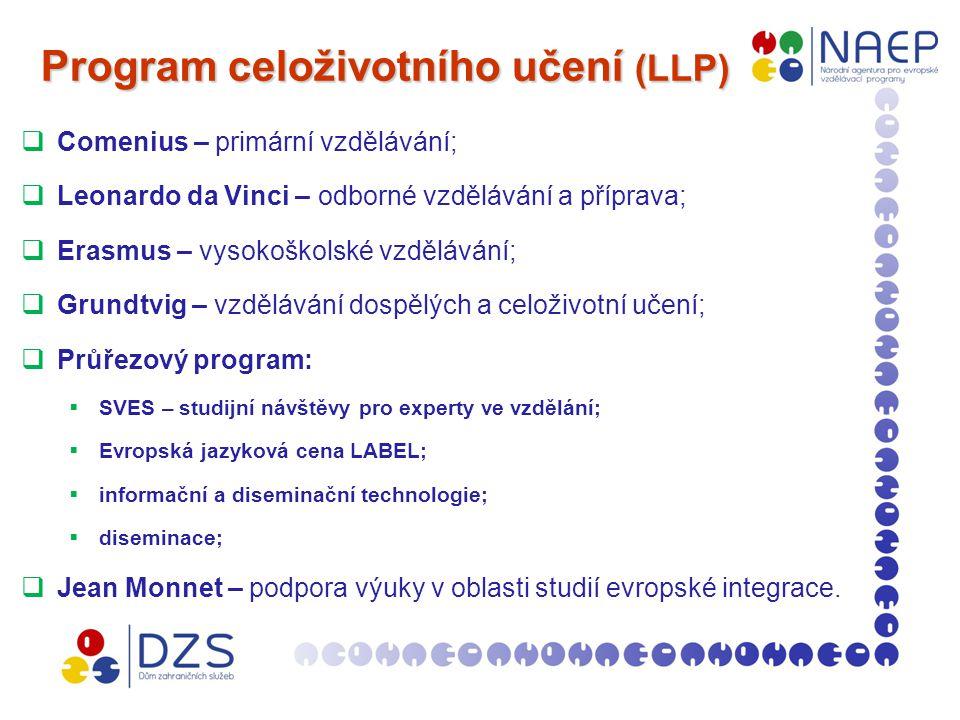 Program celoživotního učení (LLP) Program celoživotního učení (LLP)  Comenius – primární vzdělávání;  Leonardo da Vinci – odborné vzdělávání a příprava;  Erasmus – vysokoškolské vzdělávání;  Grundtvig – vzdělávání dospělých a celoživotní učení;  Průřezový program:  SVES – studijní návštěvy pro experty ve vzdělání;  Evropská jazyková cena LABEL;  informační a diseminační technologie;  diseminace;  Jean Monnet – podpora výuky v oblasti studií evropské integrace.