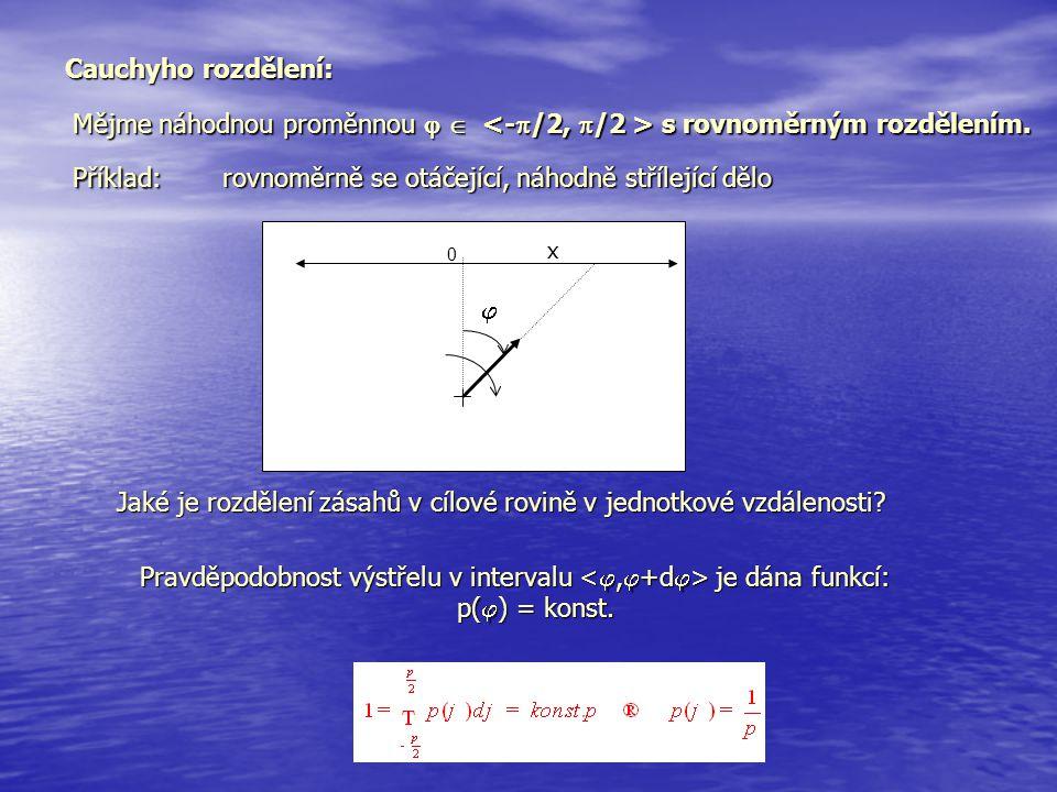 Cauchyho rozdělení: Mějme náhodnou proměnnou   s rovnoměrným rozdělením. Příklad: rovnoměrně se otáčející, náhodně střílející dělo x  0 Jaké je roz