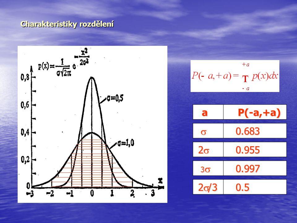 Charakteristiky rozdělení a P(-a,+a) P(-a,+a) 2 2 2 2 0.955 0.955 3  3  0.997 0.997  0.683 0.683 2  /3 2  /3 0.5 0.5