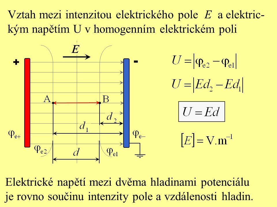 + - Vztah mezi intenzitou elektrického pole E a elektric- kým napětím U v homogenním elektrickém poli Elektrické napětí mezi dvěma hladinami potenciál