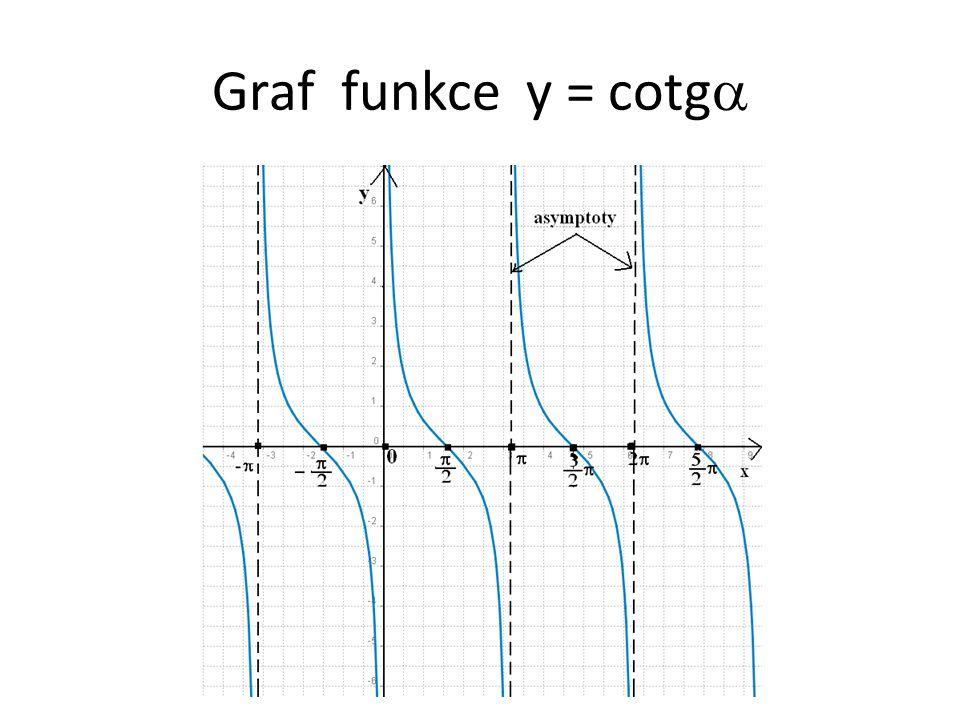 Graf funkce y = cotg 