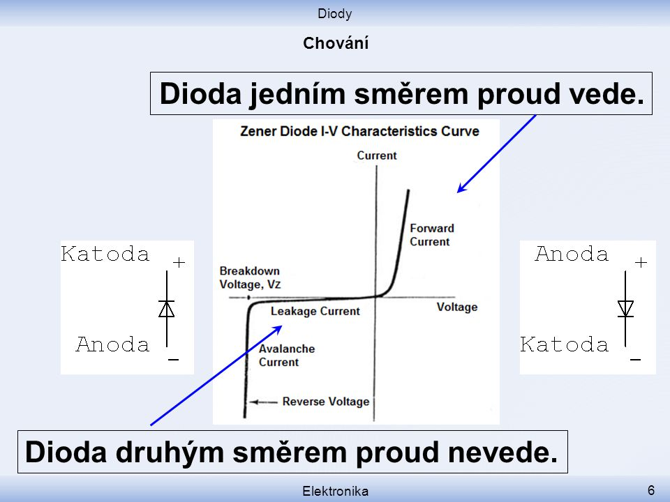 Diody Elektronika 6 Dioda druhým směrem proud nevede. Dioda jedním směrem proud vede.