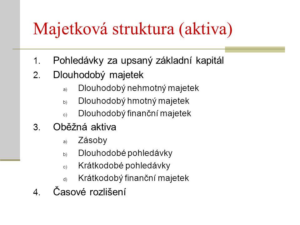 Finanční struktura (pasiva) 1.