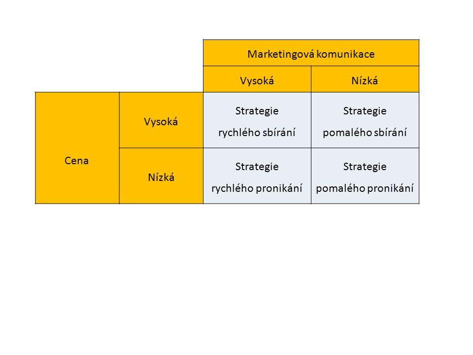 Marketingová komunikace VysokáNízká Cena Vysoká Strategie rychlého sbírání Strategie pomalého sbírání Nízká Strategie rychlého pronikání Strategie pomalého pronikání