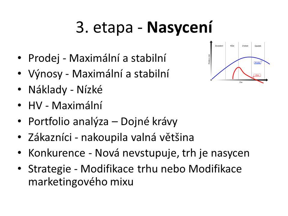 3. etapa - Nasycení Prodej - Maximální a stabilní Výnosy - Maximální a stabilní Náklady - Nízké HV - Maximální Portfolio analýza – Dojné krávy Zákazní