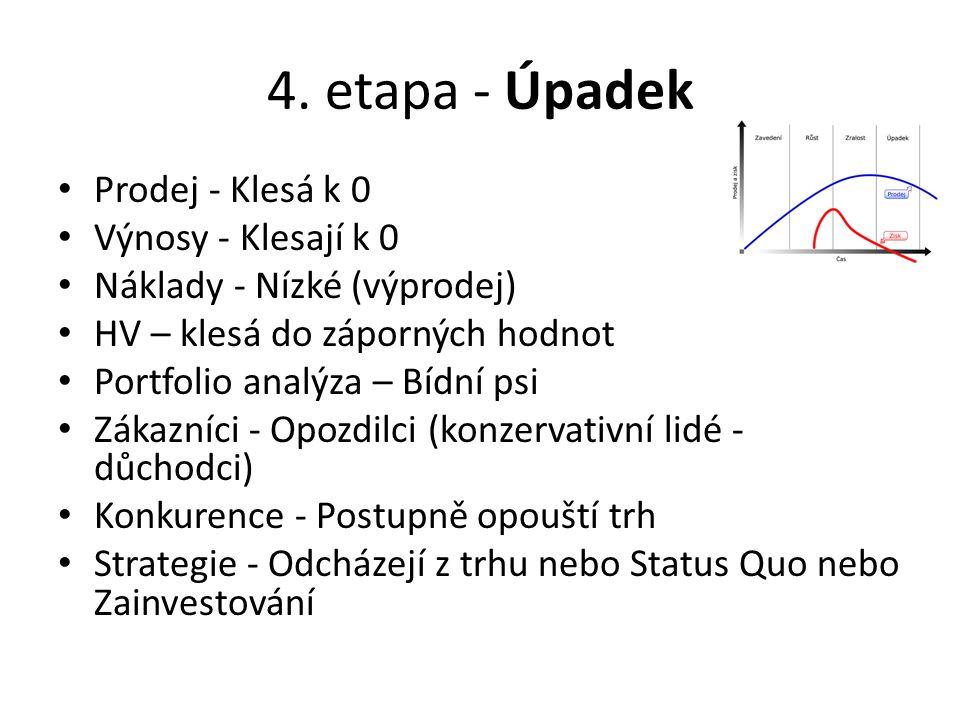 4. etapa - Úpadek Prodej - Klesá k 0 Výnosy - Klesají k 0 Náklady - Nízké (výprodej) HV – klesá do záporných hodnot Portfolio analýza – Bídní psi Záka