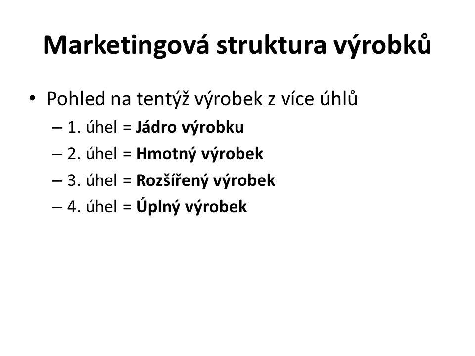 Marketingová struktura výrobků Pohled na tentýž výrobek z více úhlů – 1.