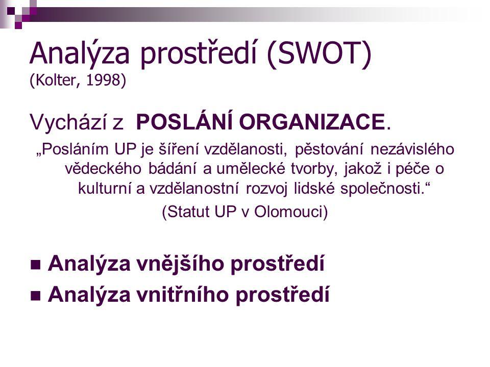 Analýza prostředí (SWOT) (Kolter, 1998) Vychází z POSLÁNÍ ORGANIZACE.