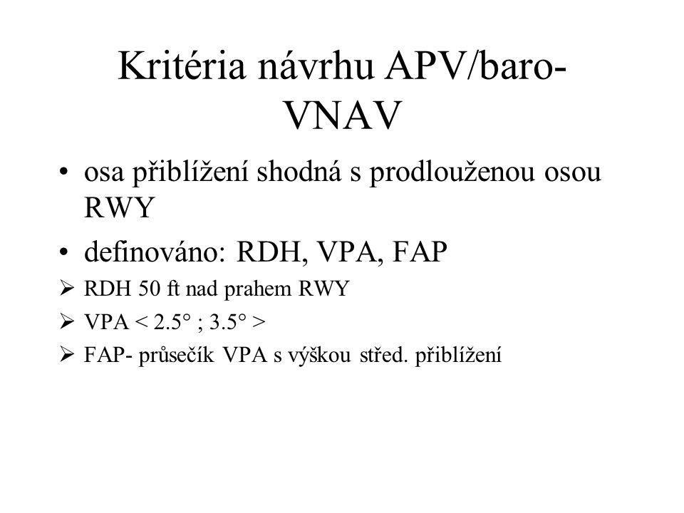 Korekce VPA VPA MOC Teplotní korekce ATT THR ATT FAS Min. VPA