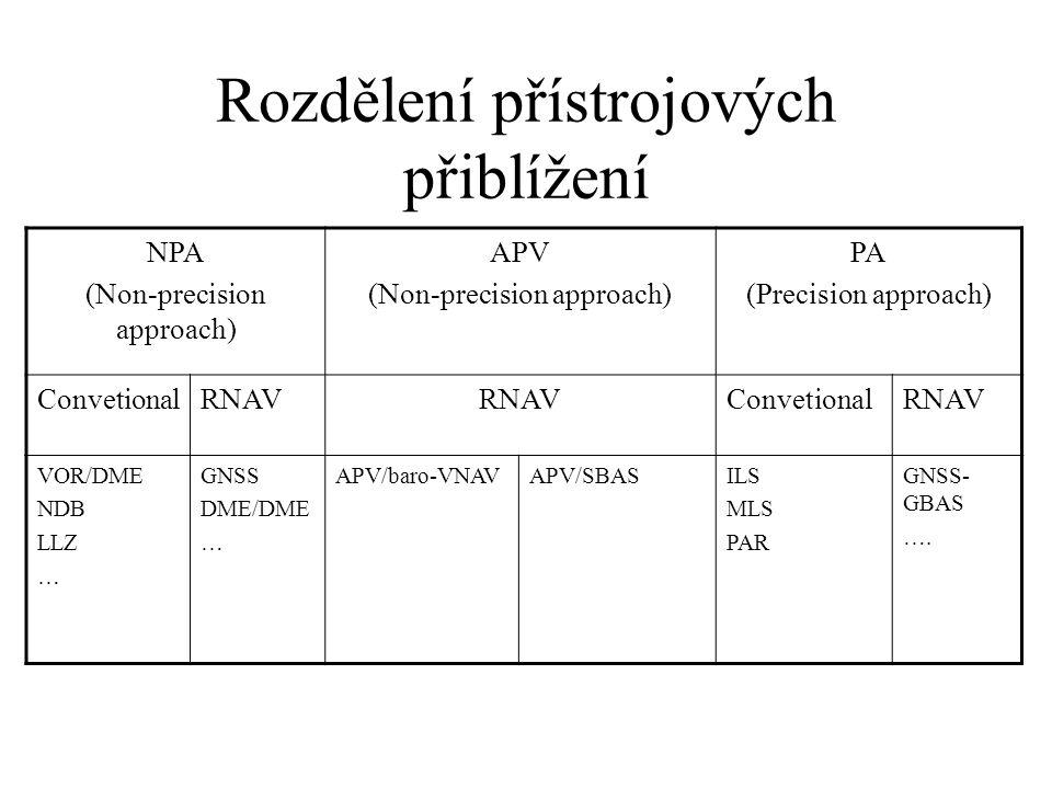 APV přiblížení Approach Procedure with Vertical guidance