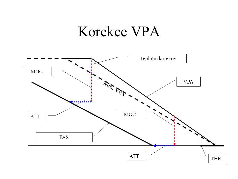Korekce VPA VPA max.=3.5° VPA min.=2.5° tabulka odchylek od VPA pro výšku střední hladiny moře Teplota letištěSkutečný VPA +30°C3.2° +15°C3.0° +0°C2.8