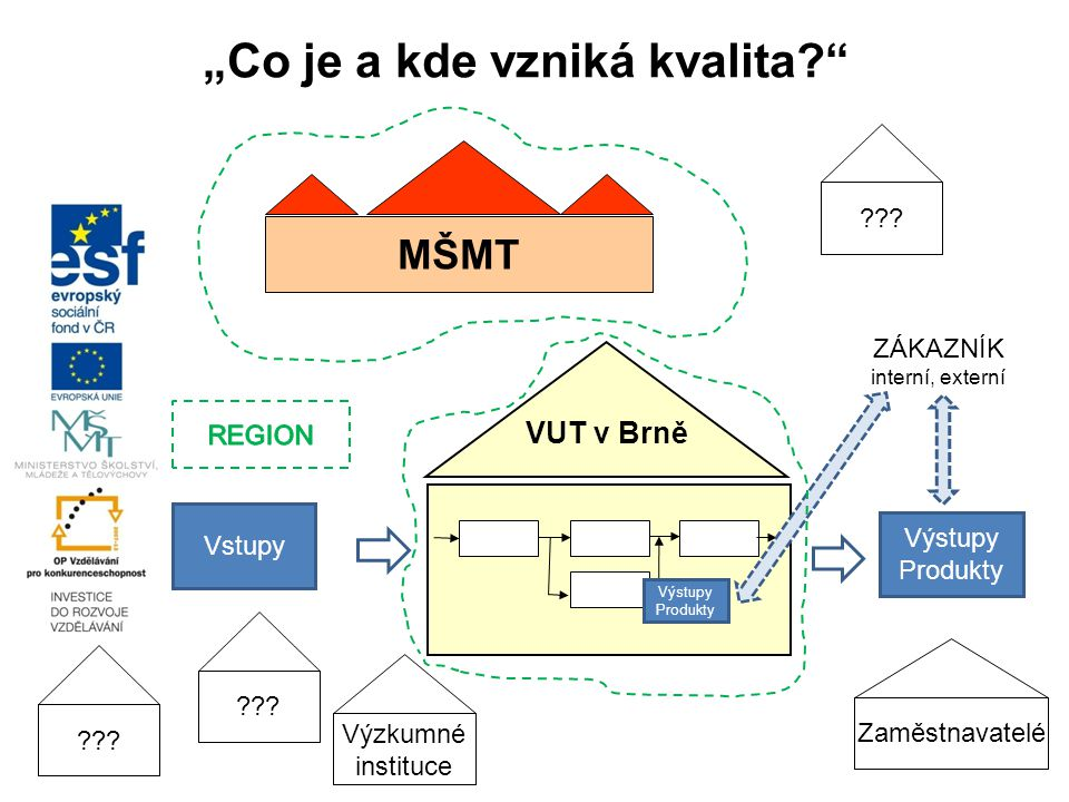 """""""Co je a kde vzniká kvalita? VUT v Brně Výstupy Produkty Výstupy Produkty Vstupy ZÁKAZNÍK interní, externí MŠMT Zaměstnavatelé Výzkumné instituce ???"""
