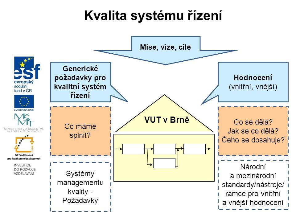 Generické požadavky pro kvalitní systém řízení Hodnocení (vnitřní, vnější) Co máme splnit? Co se dělá? Jak se co dělá? Čeho se dosahuje? Systémy manag