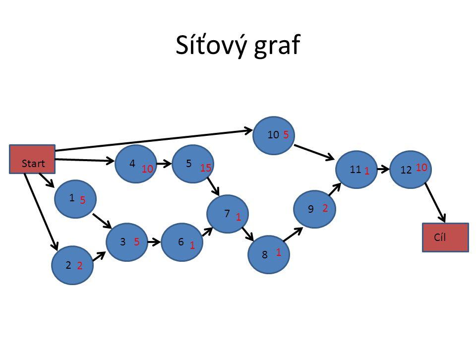 Síťový graf 12 2 1 3 4 5 6 7 9 10 8 11 Start Cíl 5 2 5 10 15 1 1 2 5 1 10 1