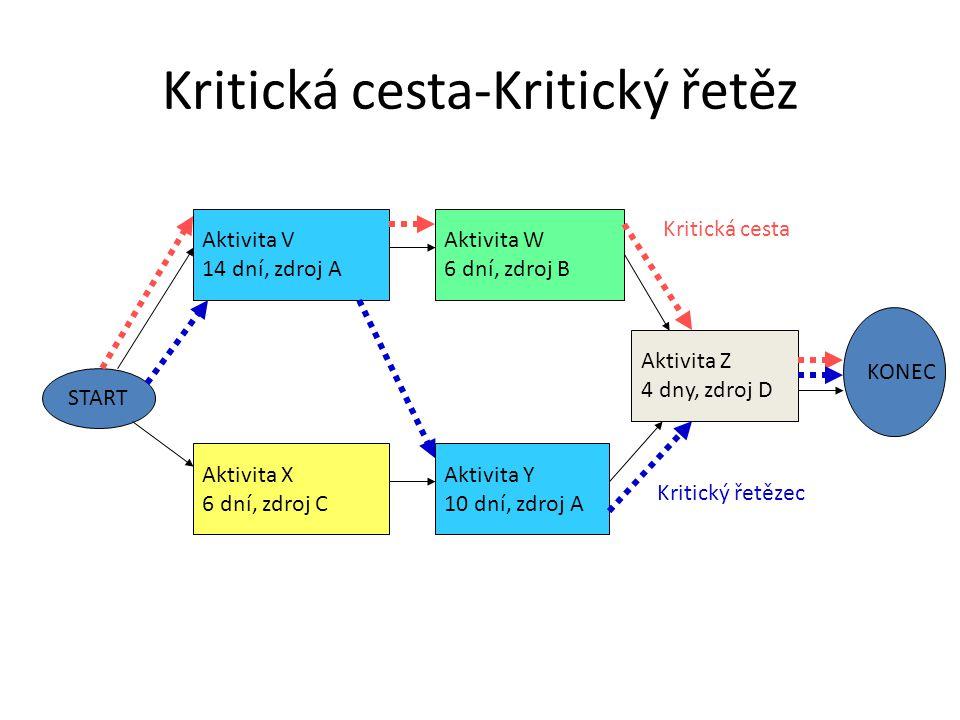 Kritická cesta-Kritický řetěz START Aktivita V 14 dní, zdroj A Aktivita W 6 dní, zdroj B Aktivita X 6 dní, zdroj C Aktivita Y 10 dní, zdroj A Aktivita